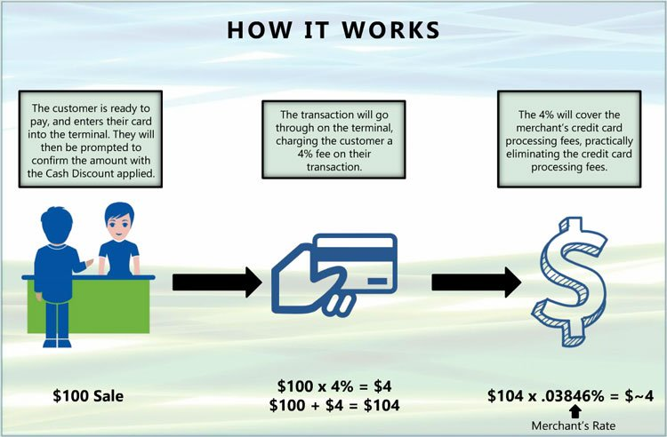 How Cash Discount Program Works