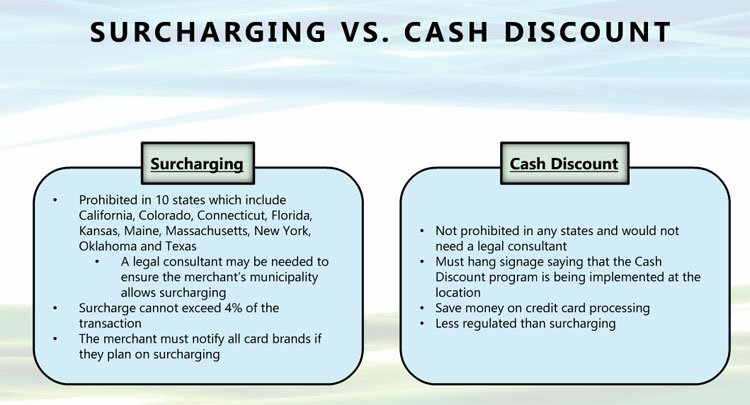 Surcharging vs Cash Discount Program